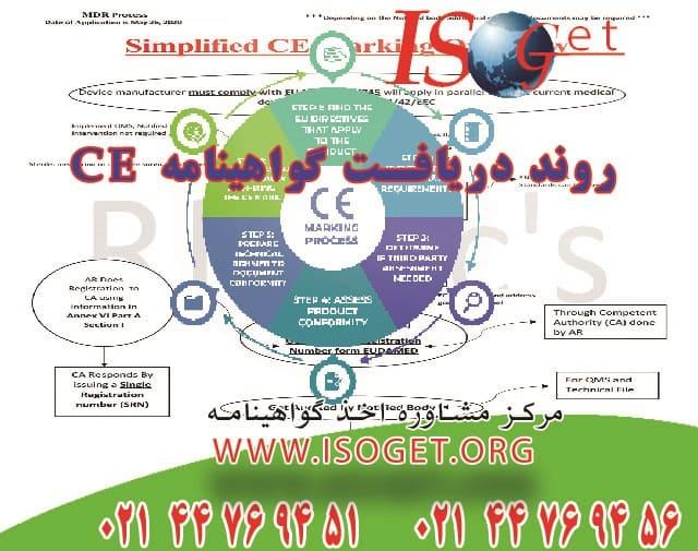 روند دریافت گواهینامه CE