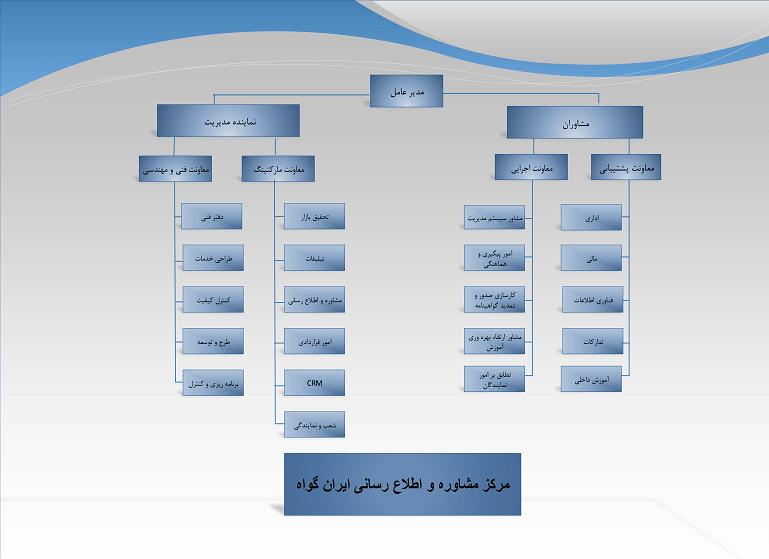 چارت سازمانی مرکز ایران گواه